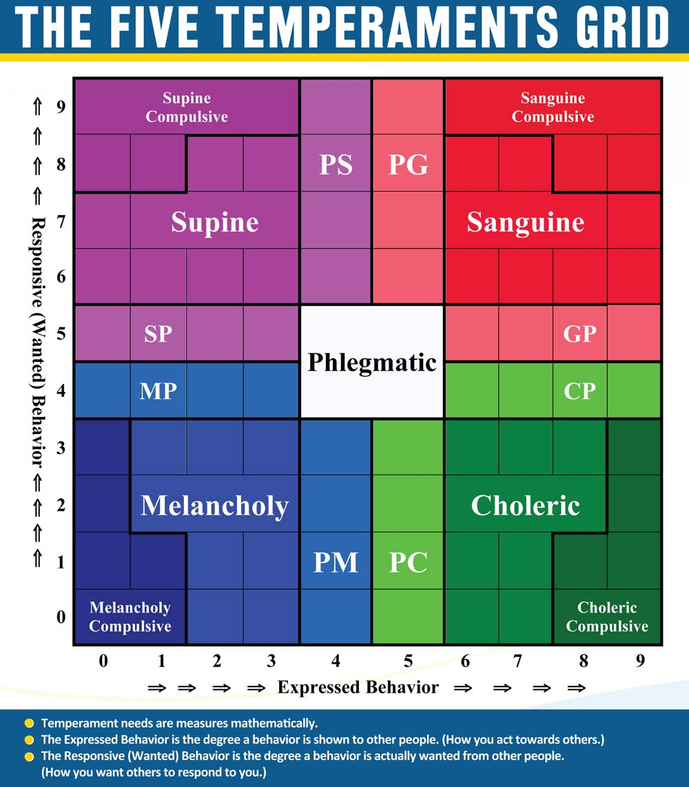 five temperaments grid